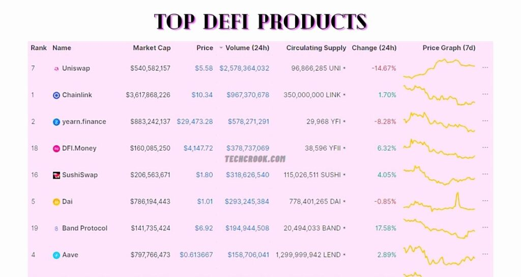 what is defi how to buy defi coins 2020 october